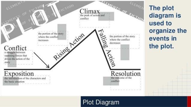 plot diagram ppt simple wiring diagram options Plot Diagram Foldable plot development powerpoint plot diagram pdf plot diagram ppt