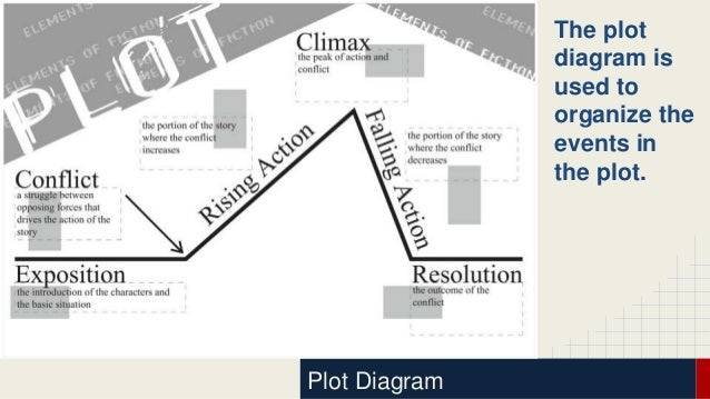 Plot diagram powerpoint data wiring diagrams plot development powerpoint rh slideshare net plot diagram powerpoint for middle school plot diagram powerpoint presentation ccuart Gallery