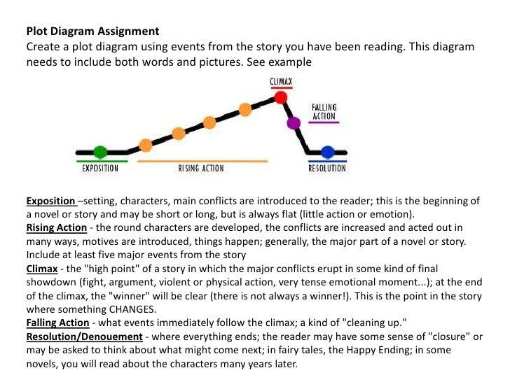 plot of a story