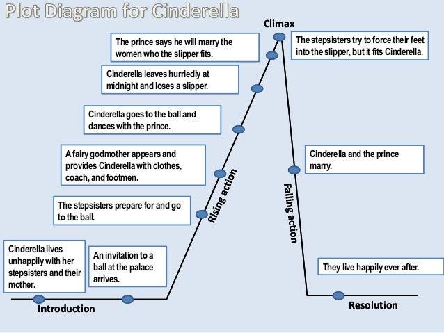 plot diagram for cinderella rh slideshare net plot diagram pdf plot diagram template