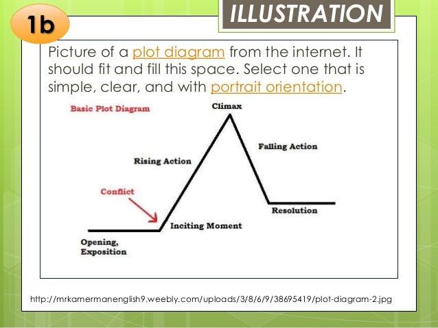 Plot elements 1a 3 illustration picture of a plot diagram ccuart Images