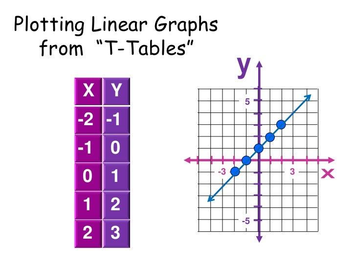 Plotting Linear Graphs From U201cT Tablesu201d X Y ...