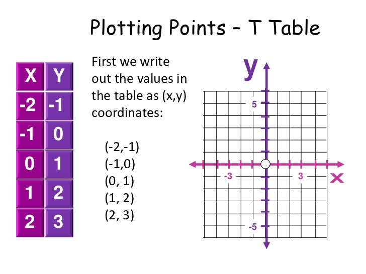 4. Plotting Points U2013 T Table ...