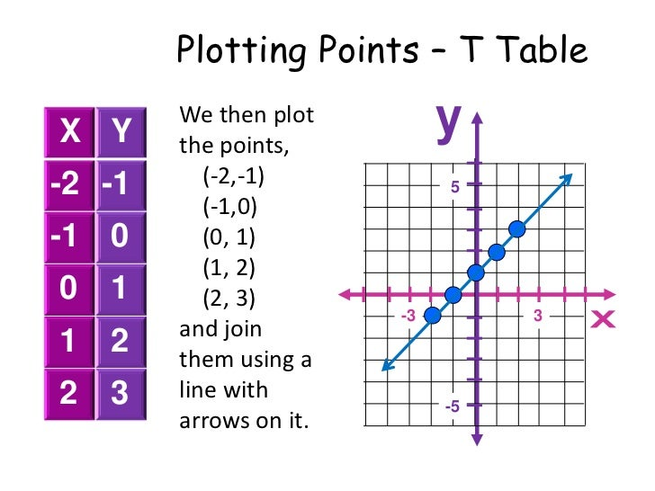 plotting points from t