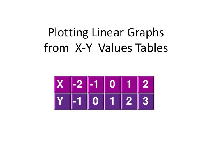 Plotting Linear Graphsfrom X-Y Values Tables  X -2 -1 0     1   2  Y -1 0    1   2   3