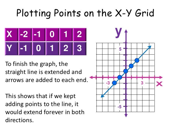 By Drawing The Line Y On The Grid Solve The Equations : Plotting straight lines from values tables