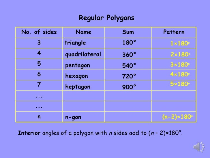 Interior Angles Of A Polygon Solution Find The Measure