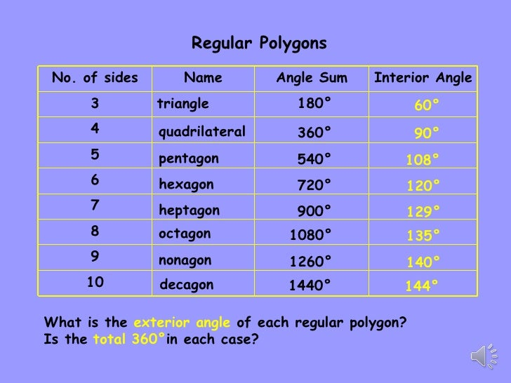 Polygon properties 9b - Sum of exterior angles of polygon ...