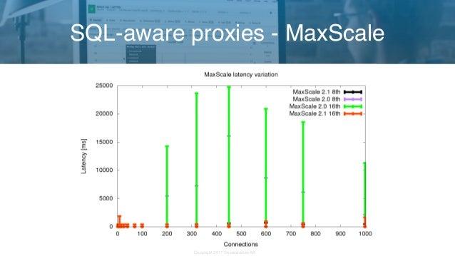Copyright 2017 Severalnines AB SQL-aware proxies - MaxScale