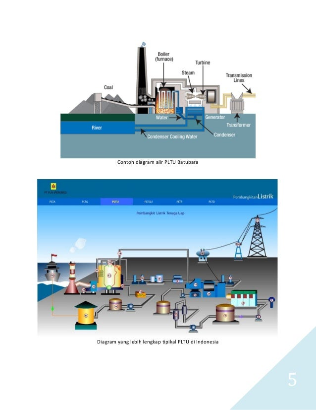 Pltu batubara s 5 5 contoh diagram alir pltu batubara ccuart Choice Image