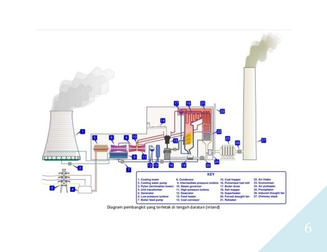 Pltu batubara s 5 contoh diagram alir pltu batubara diagram yang lebih lengkap tipikal pltu di indonesia 6 ccuart Choice Image