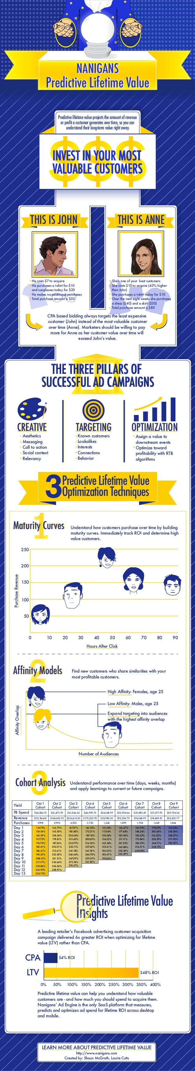 Maturity CurvesMaturity Curves Predictive Lifetime Value NANIGANS Predictive Lifetime Value NANIGANS INVEST IN YOUR MOST V...