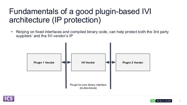 Plugin-based IVI Architectures with Qt