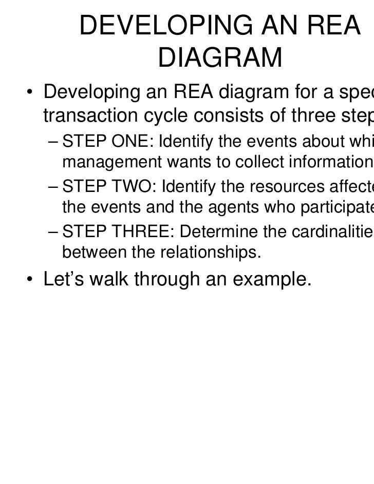 Plugin rea romney 34 developing an rea diagram ccuart Choice Image
