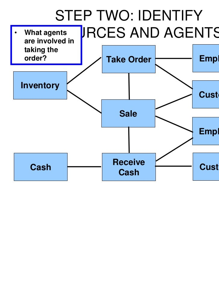 Rea diagram for an expenditure cycle explore schematic wiring plugin rea romney rh slideshare net expenditure cycle rea diagram template expenditure cycle rea diagram template ccuart Choice Image