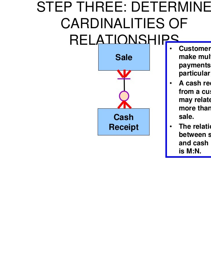 draw an rea diagram complete with cardinalities for joe s revenue cycle ´ ´´ ´` ´× ´µ ` ^ ^^ ^ ¨ ¨¨ ~ × ××= ××+×× × ×+×=×+×≈ ×∑ ×−×+××= ×−⋅+××= ≠ ≠= ≠−←  - ⎩ ∏ ⎪ .