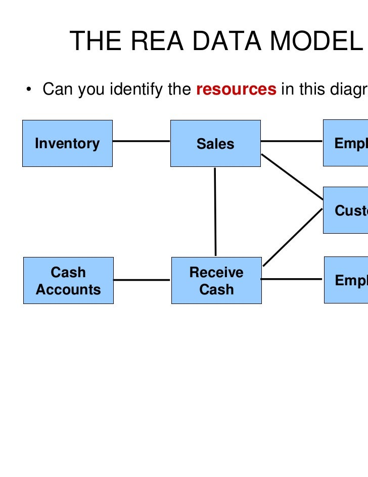 Rea diagram template auto electrical wiring diagram plugin rea romney rh slideshare net expenditure cycle rea diagram examples rea diagram format in the er ccuart Choice Image
