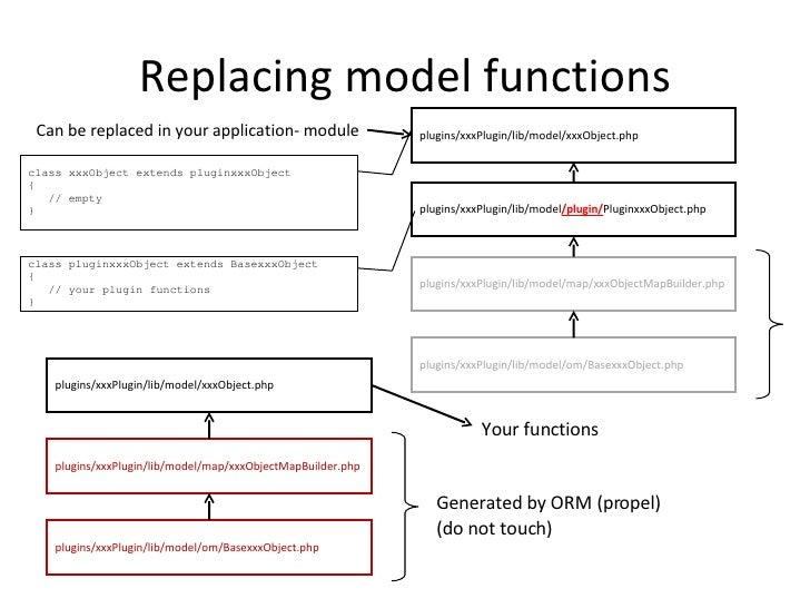 Replacing model functions plugins/xxxPlugin/lib/model/om/BasexxxObject.php plugins/xxxPlugin/lib/model/map/xxxObjectMapBui...
