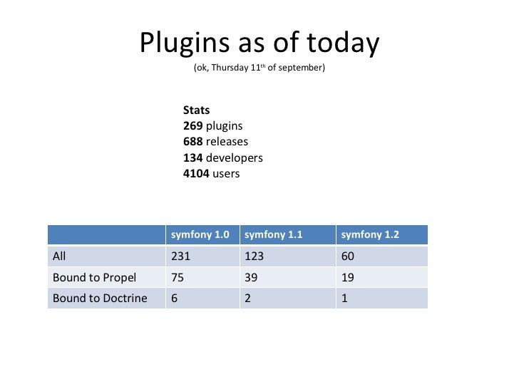 Plugins as of today (ok, Thursday 11 th  of september) Stats 269  plugins 688  releases 134  developers 4104  users symfon...