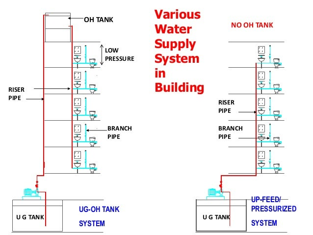 Plumbing system for training, 22 01 2017