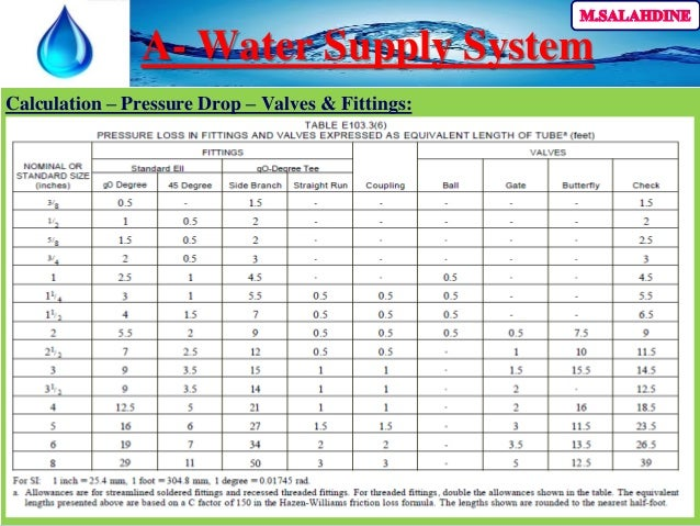 Ppr Pipe Friction Loss Chart