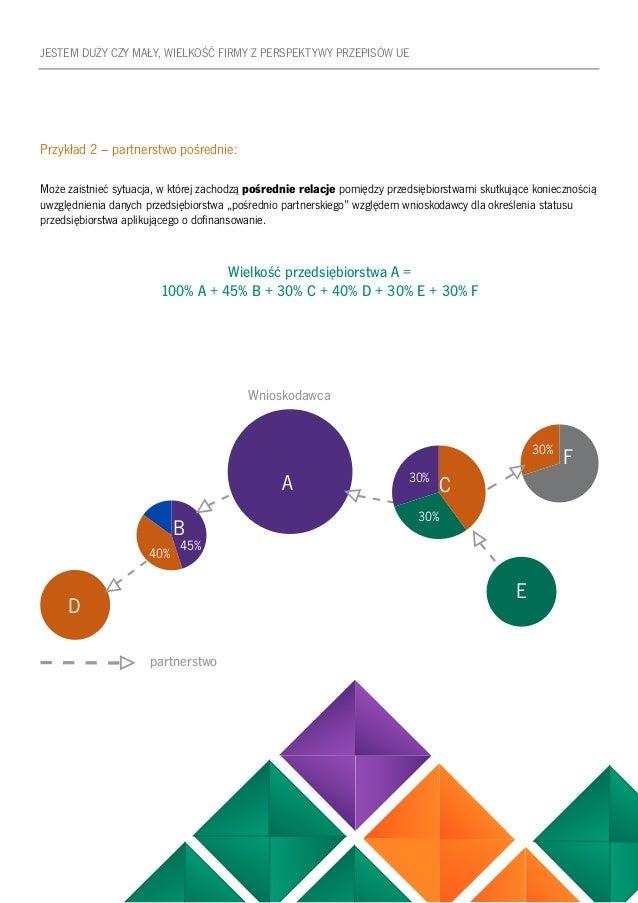 13 JESTEM DUŻY CZY MAŁY, WIELKOŚĆ FIRMY Z PERSPEKTYWY PRZEPISÓW UE Przykład 2 – partnerstwo pośrednie: Może zaistnieć sytu...