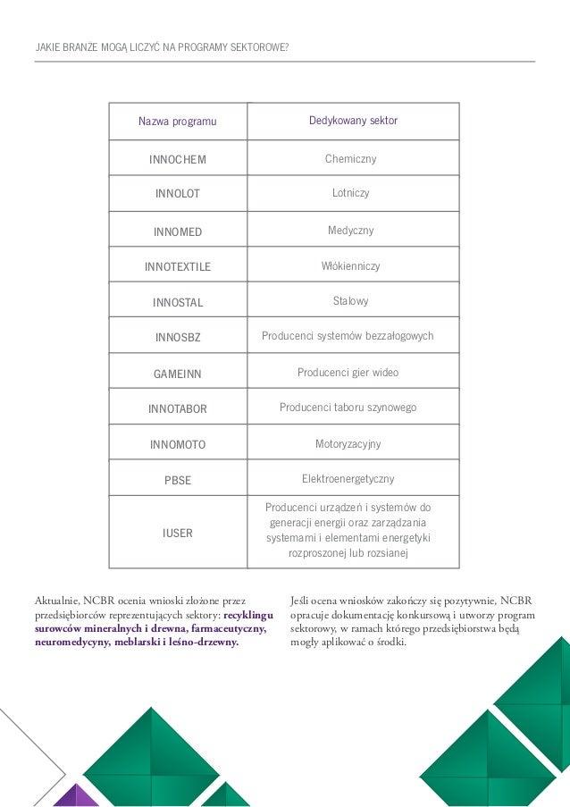 21 JAKIE BRANŻE MOGĄ LICZYĆ NA PROGRAMY SEKTOROWE? Aktualnie, NCBR ocenia wnioski złożone przez przedsiębiorców reprezentu...