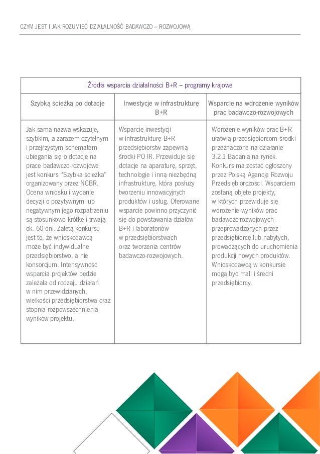 33 CZYM JEST I JAK ROZUMIEĆ DZIAŁALNOŚĆ BADAWCZO – ROZWOJOWĄ Źródła wsparcia działalności B+R – programy krajowe Szybką śc...