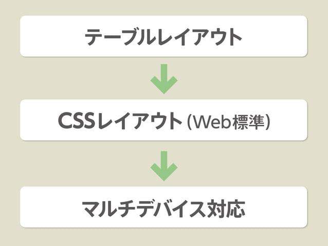 Web Google Fonts Typekit  Desktop