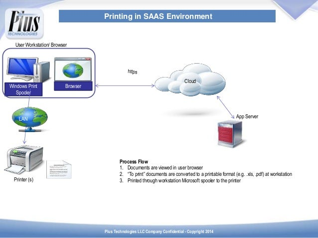 Print Value-Add for SAAS Environments Slide 3