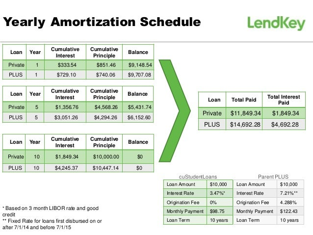 student loan amortization schedule