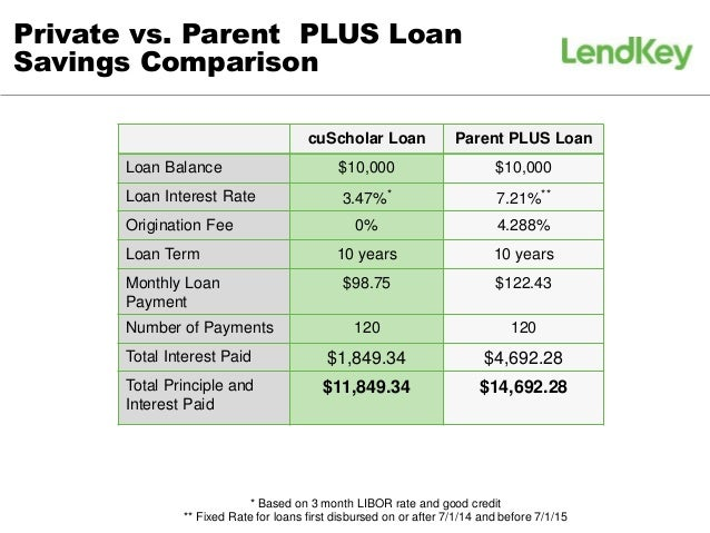 Parent Plus Loans Vs Private Student Loans