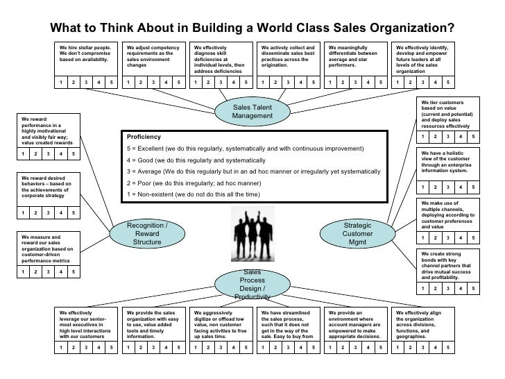 Sales Talent Management Strategic Customer Mgmt Sales Process Design / Productivity Recognition / Reward Structure What to...