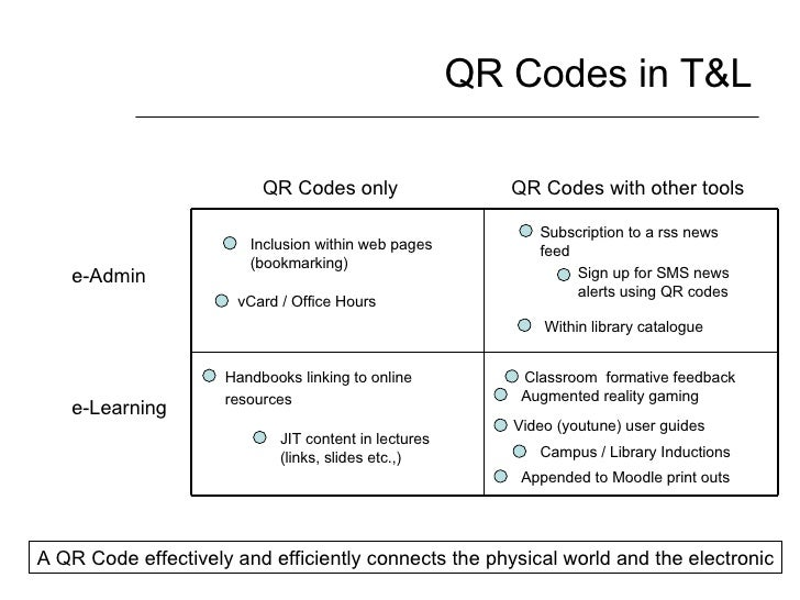 QR Codes in T&L QR Codes only QR Codes with other tools e-Admin e-Learning Sign up for SMS news alerts using QR codes Clas...
