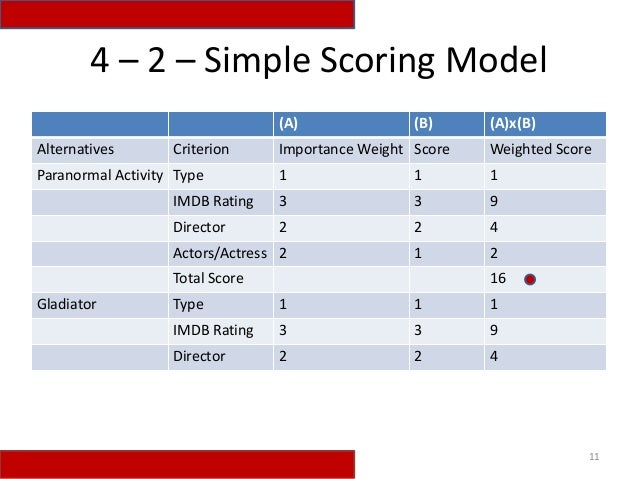 weighted scoring model Use of a grid analysis (weighted scoring model) to help make the north american plant location decision for the rx 330  this exercise illustrates how when deciding among two or more competing plant location options, various decision factors (which can typically be characterized as exogenous - in the environment external to the company, hence.
