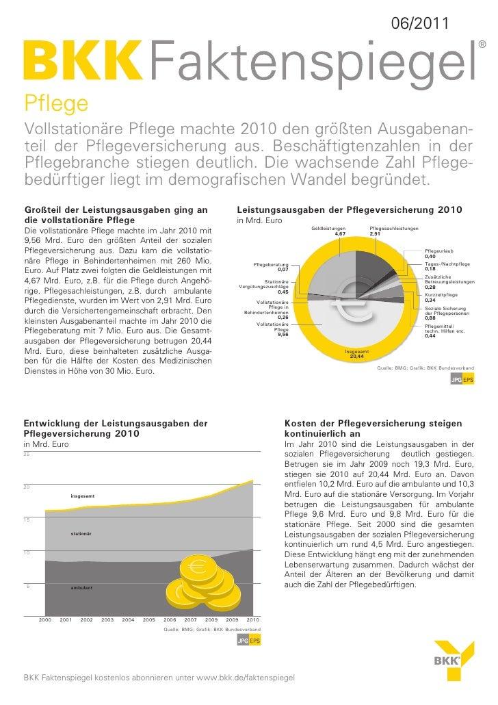 06/2011PflegeVollstationäre Pflege machte 2010 den größten Ausgabenan-teil der Pflegeversicherung aus. Beschäftigtenzahlen...