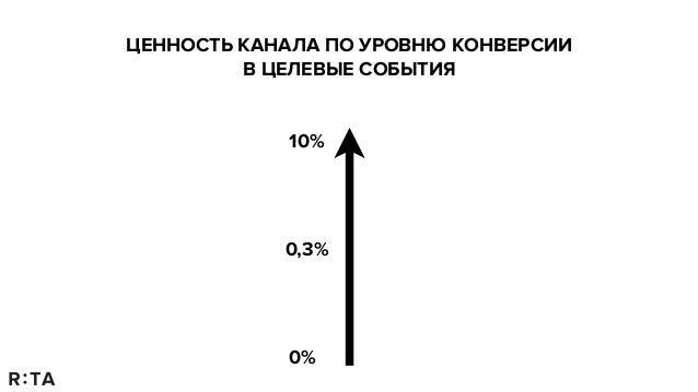 Любовь Цветухина: Performance Marketing Slide 2