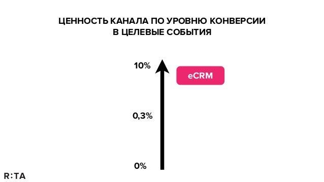 Любовь Цветухина: Performance Marketing Slide 3