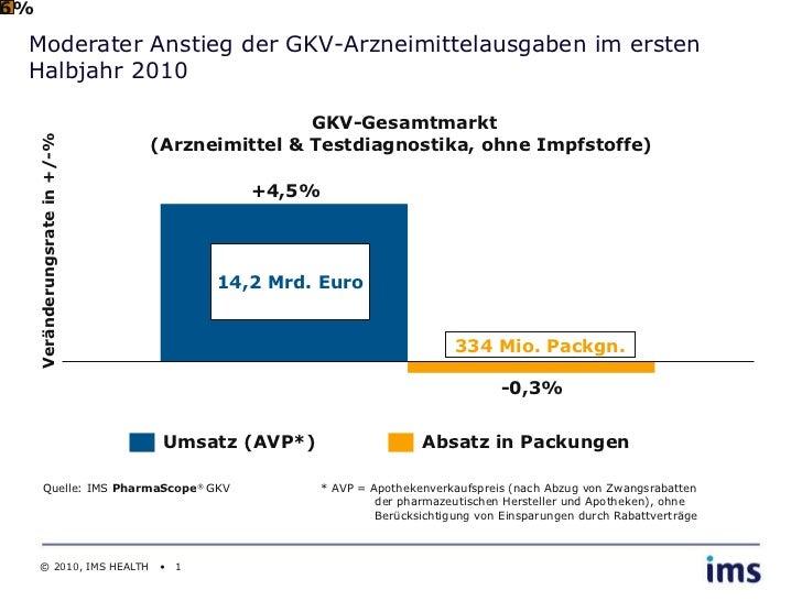 Moderater Anstieg der GKV-Arzneimittelausgaben im ersten Halbjahr 2010 GKV-Gesamtmarkt (Arzneimittel & Testdiagnostika, oh...