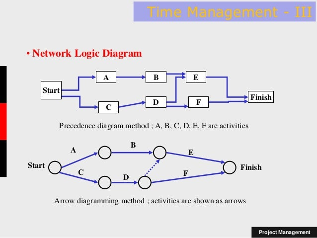 Network Logic Diagram Project Management - Wiring Diagram Page