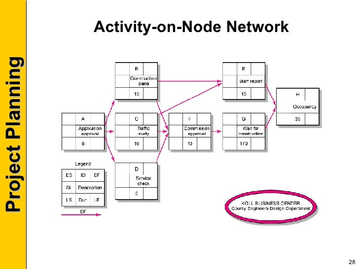 Network diagram using activity on node image collections for Activity network diagram template