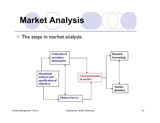 demand analysis problem Some aggregation problems in demand analysis i introduction the holy  grail of the demand analyst is the aggregate demand function, relating.