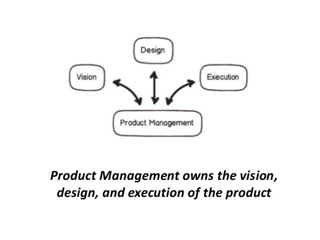 Product Management owns the vision, design, and execution of the product