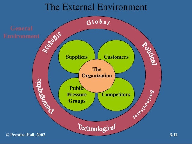 external enviornment Environmental scanning is the ongoing tracking of trends and occurrences in an  organization's internal and external environment that bear on its success,.