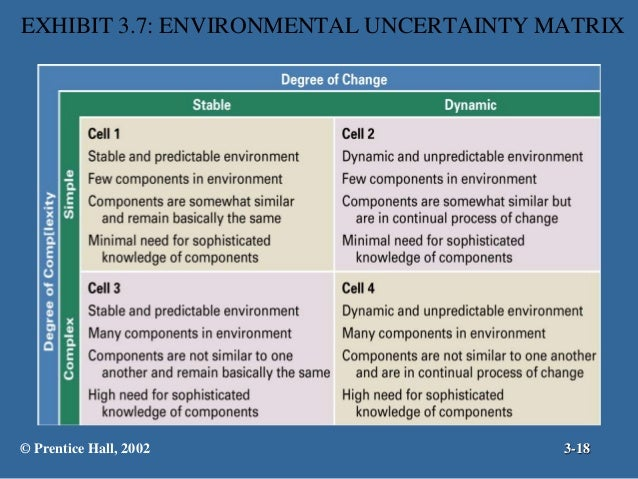 merits of environmental uncertainty Read this article to learn about the introductory observation, definition, functioning, conditions, chart, merits and limitations of project organisation.