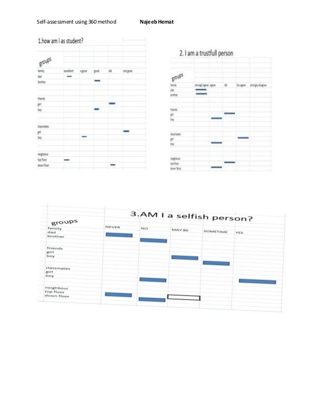 Self-assessment using 360 method NajeebHemat