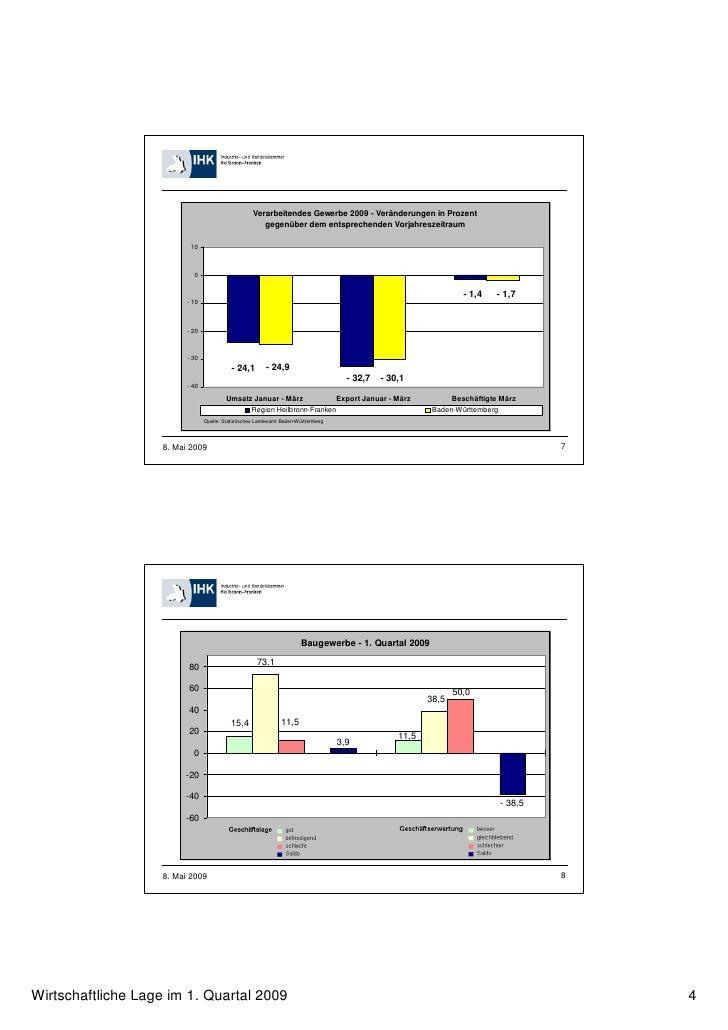 Verarbeitendes Gewerbe 2009 - Veränderungen in Prozent                                                       gegenüber dem...