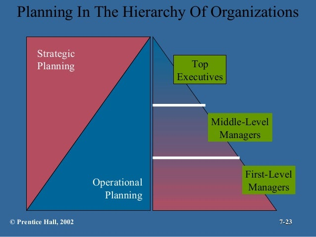 factors that influence bp s strategic tactical operational and contingency planning Individual management planning analyze at least three factors that influence the company's strategic, tactical, operational, and contingency planning.