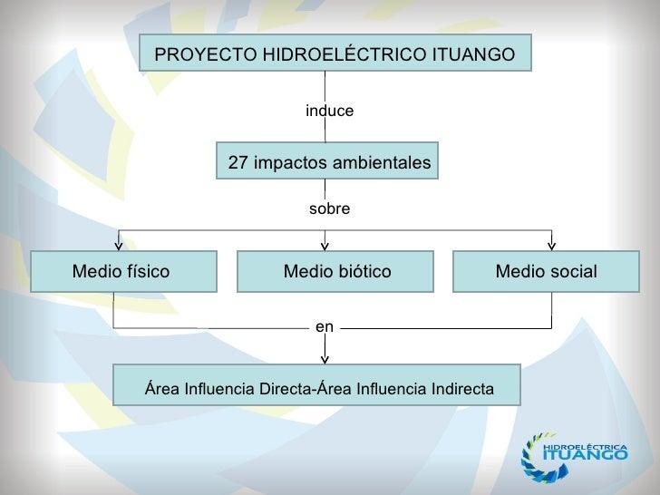 PROYECTO HIDROELÉCTRICO ITUANGO induce 27 impactos ambientales sobre Medio físico Medio social en Área Influencia Directa-...