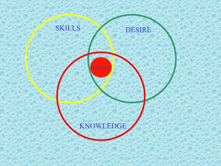 DESIRE KNOWLEDGE SKILLS HABITS